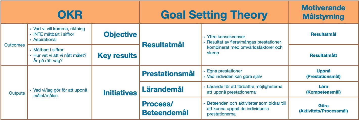 GST. Alltså en tydlig metod att bryta ner resultatmål och en motiverande metod att uppfylla dem - även vid självständigt arbete på distans.